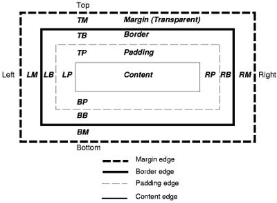 Visualisierung des CSS-Boxmodells; eine Beschreibung des Bildes liegt unter https://www.w3.org/TR/CSS21/images/longdesc/boxdim-desc.html vor (auf Englisch).