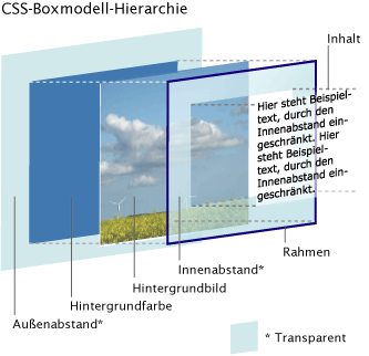 CSS-Boxmodell-Hierarchie.