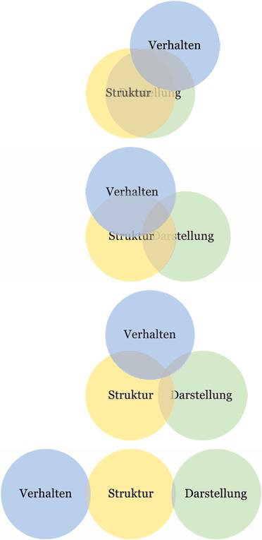 Webentwicklungsmethoden, ein Vergleich von Vergangenheit, Gegenwart, Zukunft und dem Ideal, das wir uns so vorstellen.